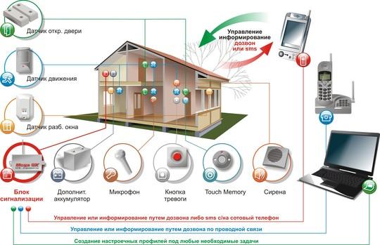 Функциональная схема GSM сигнализации для дачи
