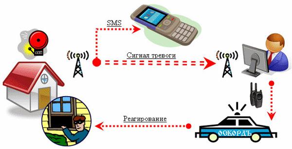 Схема работы пультовой сигнализации