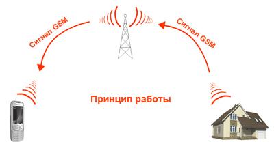 Принцип работы GSM сигнализации для дома