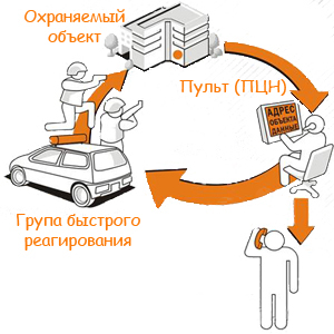 Схема работы сигнализации с выводом на пульт охраны