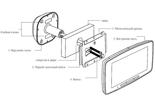 Конструкция GSM глазка