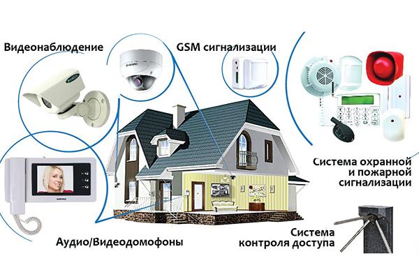 Основные виды охранных сигнализаций в дом