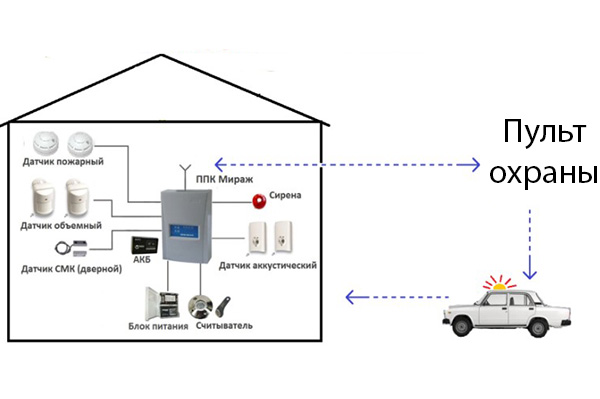 Схема работы пультовой охраны