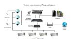 IP видеонаблюдение: подробная схема построения системы наблюдения