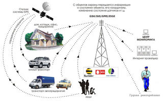 Принцип работы GSM сигнализации: способы передачи сигналов через GSM-сети