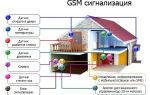 GSM сигнализация для дома: как подобрать оптимальный вариант?