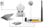 Подключение IP камеры к компьютеру: простая схема действий