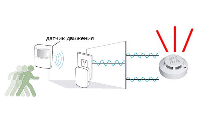 Схема срабатывания датчика движения