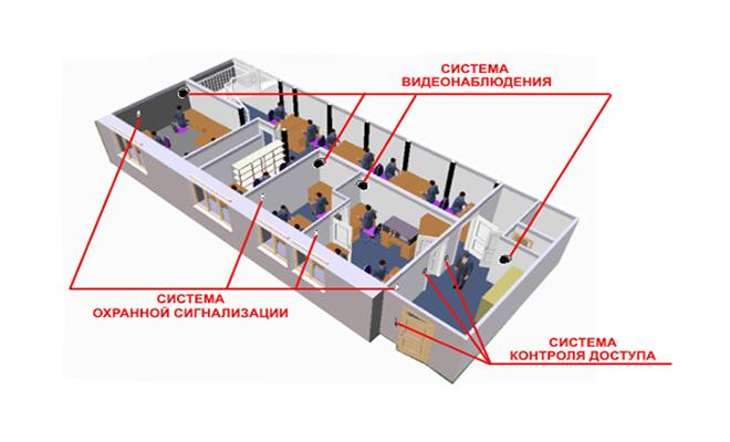 Системы безопасности офиса