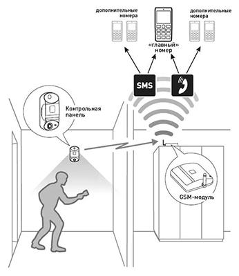 Передача оповещения через GSM сети