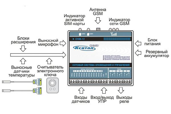 Схема GSM сигнализации Кситал 12Т