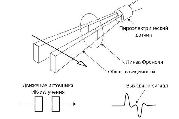 Схема работы ИК датчика