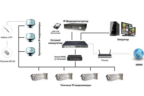 Схема систем видеонаблюдения