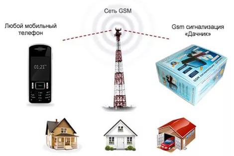 Схема работы GSM сетей для сигнализации