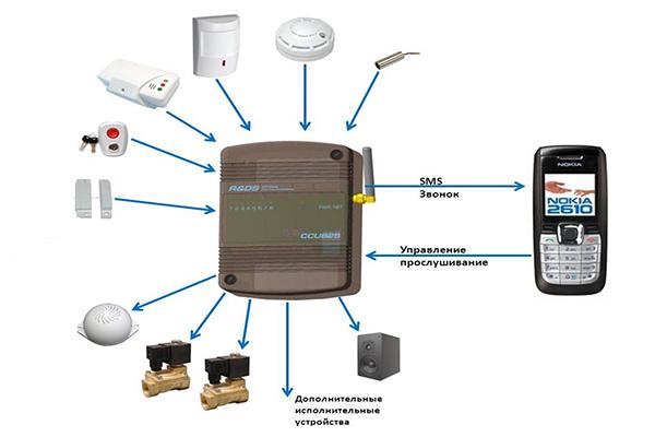 Схема работы GSM сигнализации