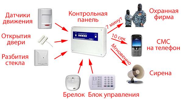 Схема системы охранной и тревожной сигнализации