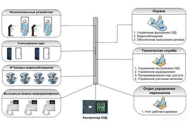 Схема системы контроля доступа