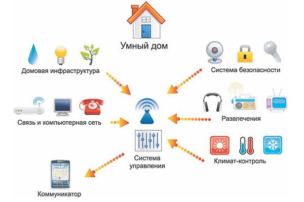 Схема систем умного дома
