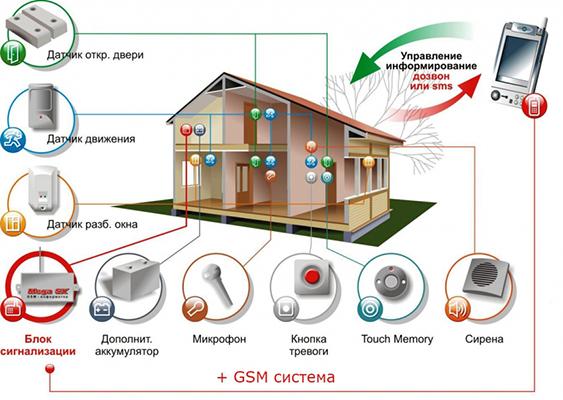 Необходимые компоненты для GSM сигнализации