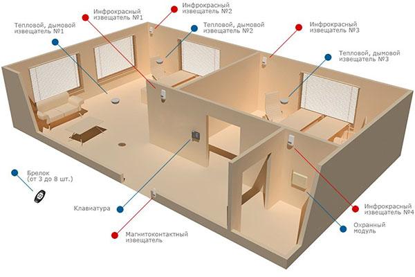 Пример установки датчиков в квартире