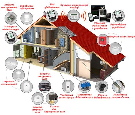 Схема управление домом или коттеджем сигнализацией