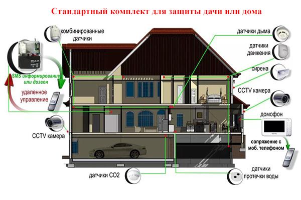 Комплект устройств для защиты дачи или дома