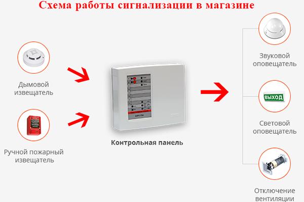 Схема пожарной сигнализации для магазина