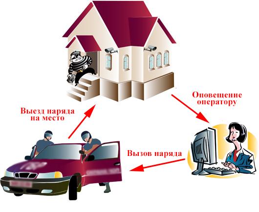 Простая схема работы пультовой охраны