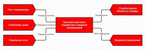 Схема работы пожарной сигнализации