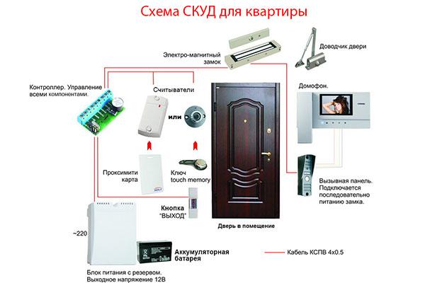 Типовая схема СКУД для квартиры