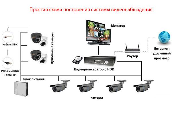 Простая схема систем видеонаблюдения