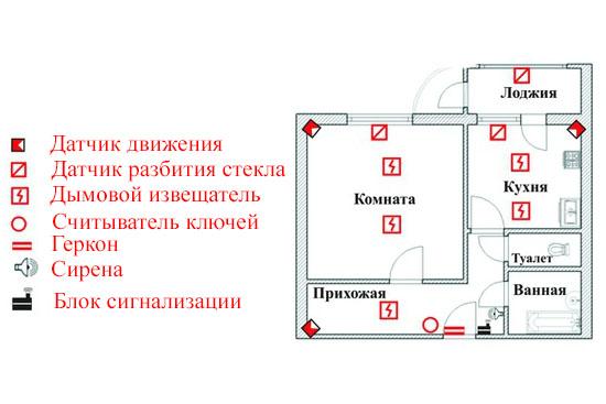 Пример базового комплекта охранной сигнализации для квартиры