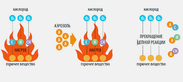 Принцип действия аэрозольного пожаротушения