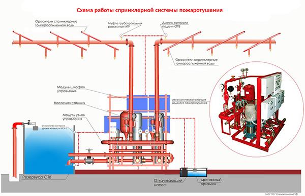 Схема конструкции спринклерной системы тушения
