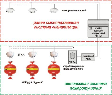 Схема подключения системы Буран