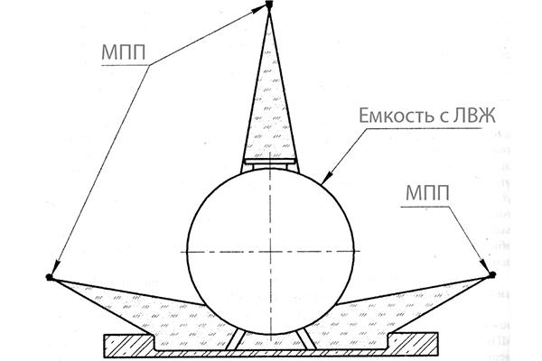 Схема подключения системы тушения пожаров Тунгус