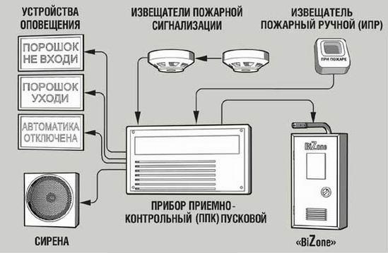 Схема подключения системы Bizone