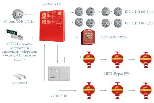Вариант расположения модулей пожаротушения в помещении