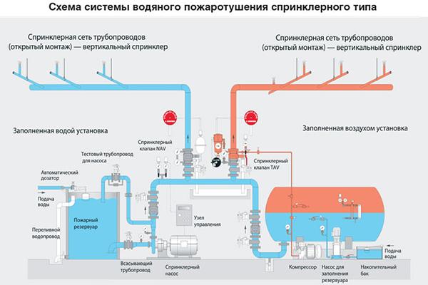 Схема подключения спринклерного тушения пожаров