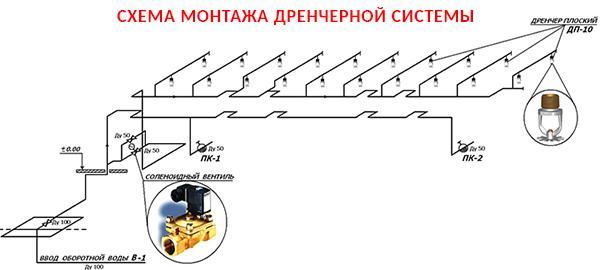 Схема монтажа дренчерной установки