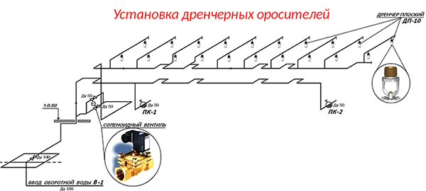 Схема монтажа дренчерных оросителей