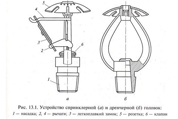 Разница в конструкции дренчеров и спринклеров