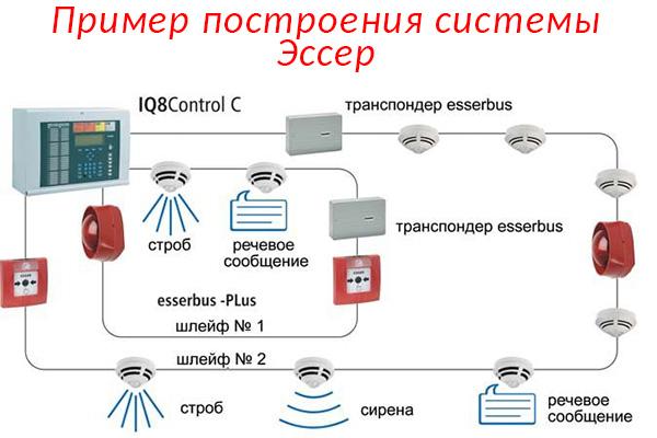 Пример построения системы Esser