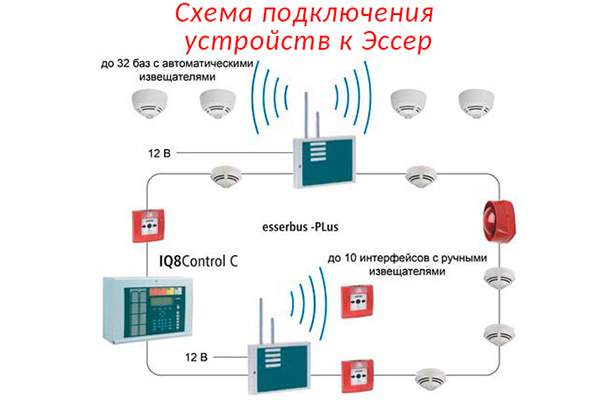 Пример схемы подключения устройств Эссер