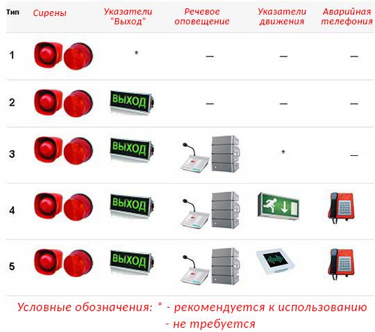 Классификация систем оповещения о пожаре