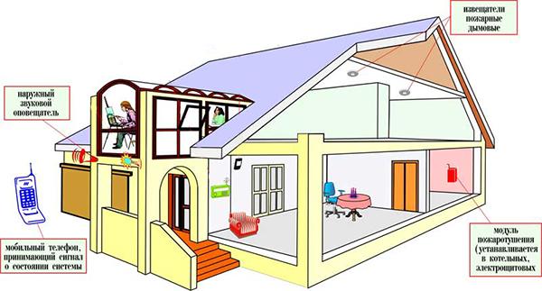 Пожарная безопасность частного дома