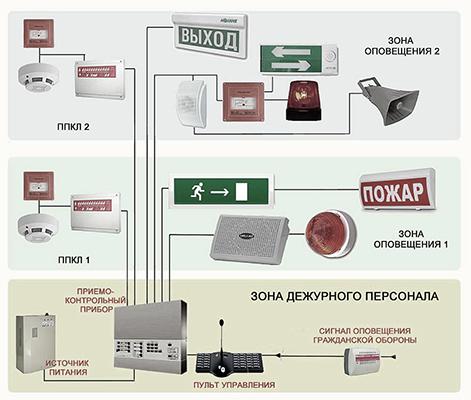 Структура пожарного оповещения