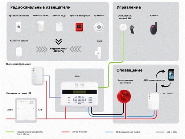 Структура подключения  пожарной сигнализации Астра