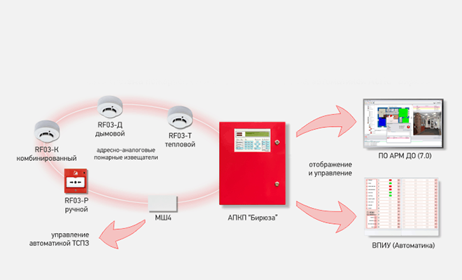 Пожарная сигнализация для автоматических ворот