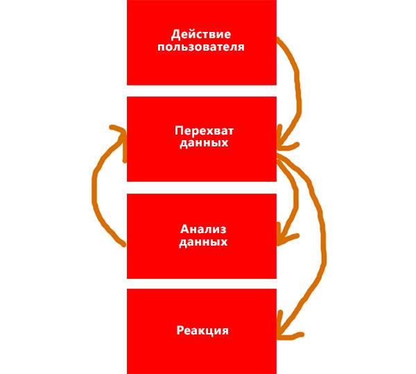 Базовый функционал самой простой DLP-системы